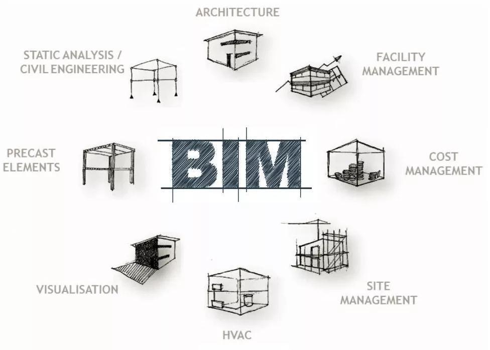BIM工程设计